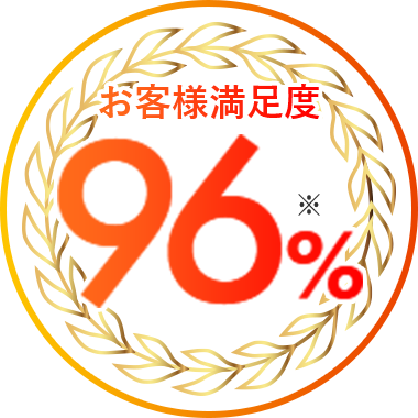 お客様満足度96% ※